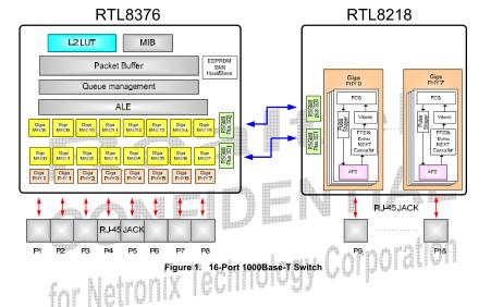RTL8376千兆交换机的电路原理图和PCB文件免费下载