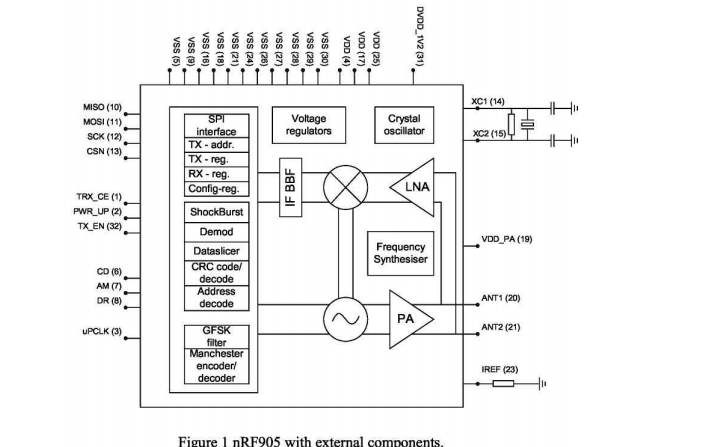 nRF905单片无线收发器的数据手册免费下载