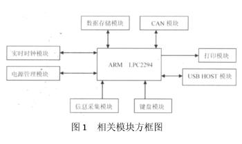基于LPC2294微控制器實現汽車行駛記錄儀的模塊設計