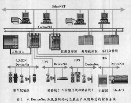 基于PLC-5/80C可編程控制器實現汽車總裝生產線的系統設計