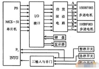 基于MCS-51单片机和步进电机实现锅炉筒壁孔加...