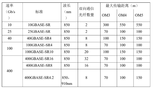 长飞推出了一系列400G组网解决方案