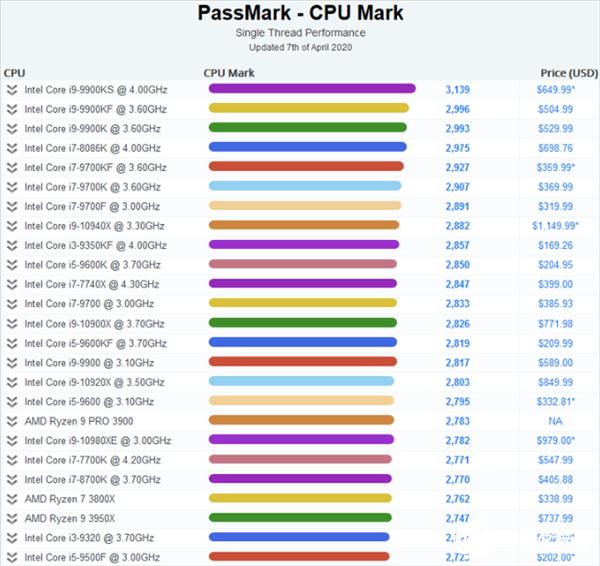 Intel处理器占据CPU单线程性能前17位 酷睿i9-9900KS仍稳居榜首