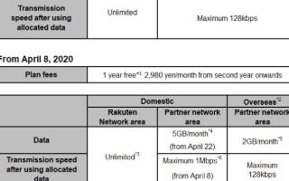 日本乐天移动推出4G移动服务和Rakuten UN-LIMIT 2.0套餐计划