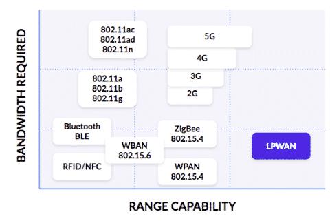 LPWAN技术在物联网应用程序中的好处是什么