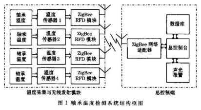 基于ZigBee無線測溫技術實現軸承溫度檢測系統的設計