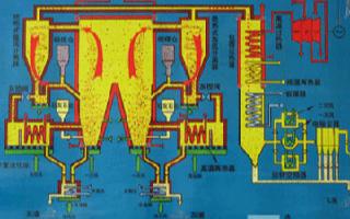 一体化分散控制系统配置方案在发电厂的应用分析