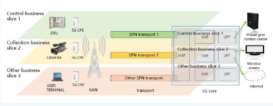 南方電網5G智能電網切片PoC項目介紹