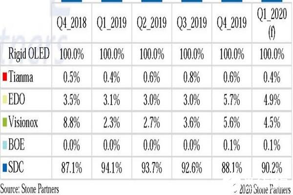 三星占据全球OLED市场的头把交椅,OLED出货量占整体的90%以上