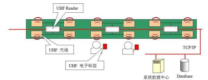 RFID怎樣設計實現智能jhain