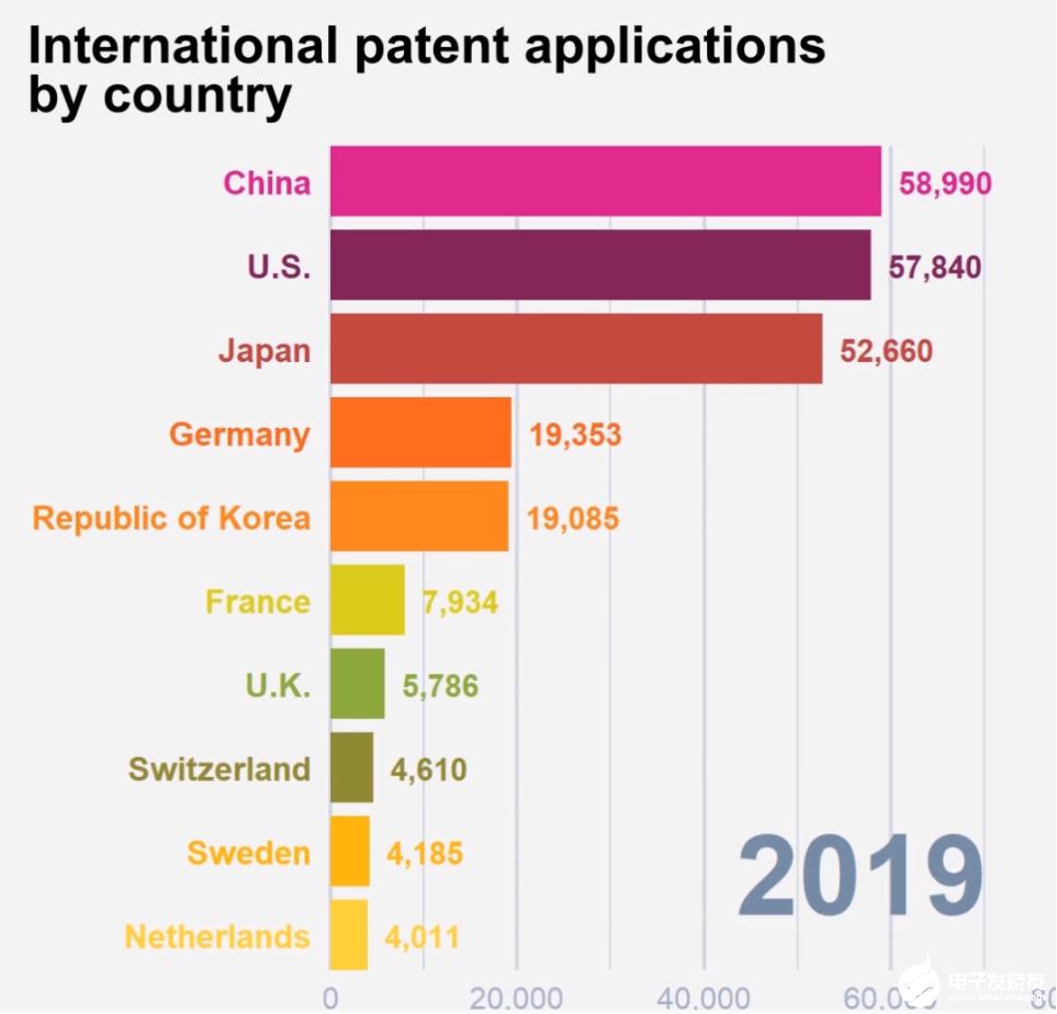 中国成为最大的国际专利申请国,仅在20年里就增长了200倍
