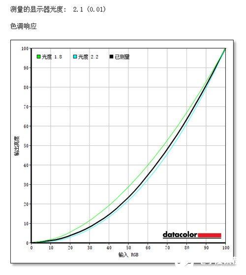 三星32英寸T55显示器性能评测,曲率达到1000R