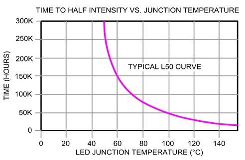 如何对LED驱动器进行热能管理设计