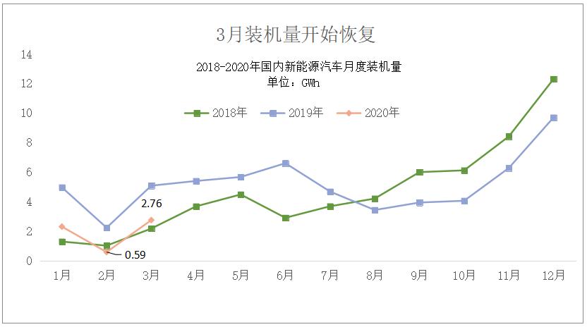 中国动力电池行业新格局形成  比亚迪重回第二