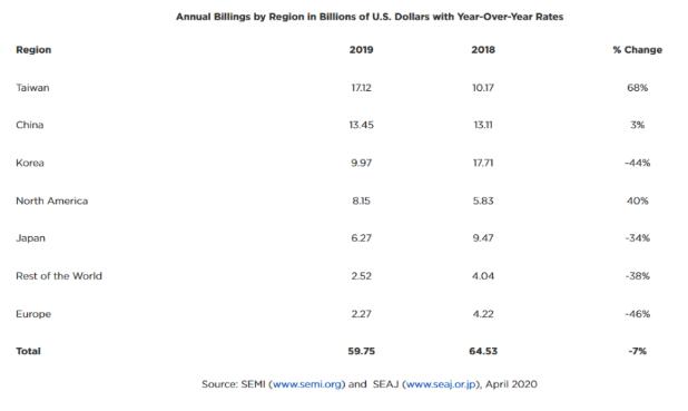 2019年全球半导体设备收入达598亿美元,晶圆...