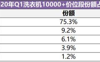 2020年Q1季度洗衣机线下零售额累计下滑41.3%