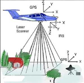 激光雷达需求快速增加,2024年激光雷达市场规模将增至22.73亿美元