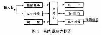 基于單片機控制數字移相器的系統硬件電路設計