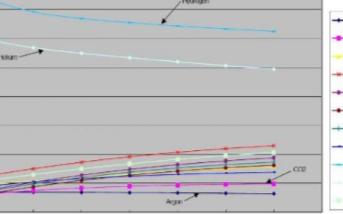 热导式气体传感器的原理及应用范围分析
