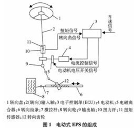 MC9S12系列16位單片機控制的EPS系統設計