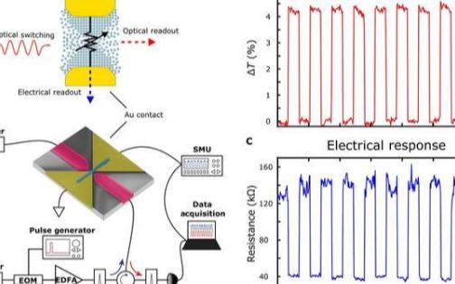 牛津大学研发出新型存储单元,助力实现芯片级光通信