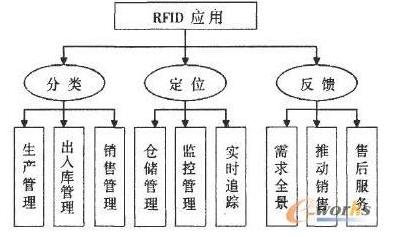 如何利用rfid技术来管理企业的信息