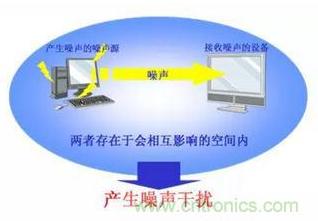 EMI濾波器是如何消除電磁干擾的