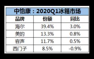 2020年Q1冰箱市场数据:海尔在份额上实现一家独大