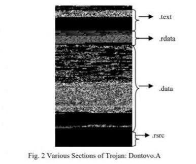 恶意软件分类中的计算机视觉技术分析
