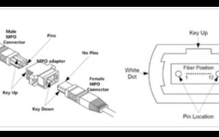 MPO光纖連接器/光纖跳線滿足400G高速傳輸需...