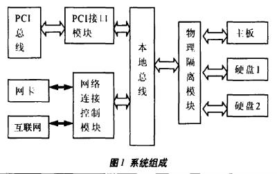 基于PCI接口模塊和物理隔離模塊實現網絡衛士隔離卡的設計