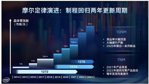 英特尔将在2021实现首发7nm产品