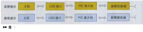通過PIC單片機控制nRF2401和FT245BM芯片實現無線數據傳輸系統設計