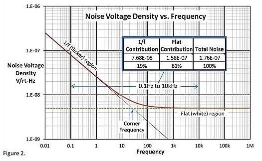 神秘的運算放大器 1/f 低頻區域噪聲