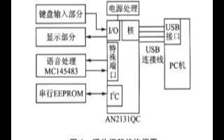 基于EZ_USB系列AN2131QC芯片实现VoIP手柄的软硬件设计方案
