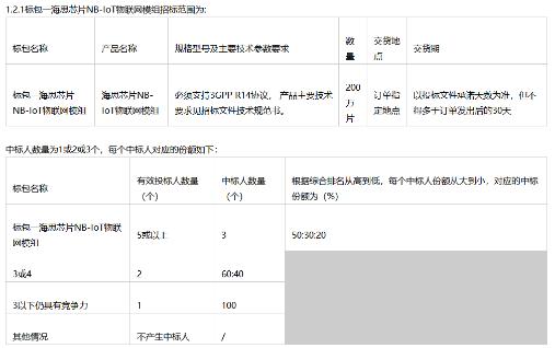 江苏天翼电信终端公司正式公布了2020年NB-IoT物联网模组集采结果