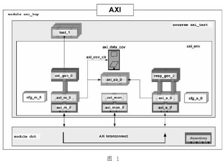 基于VMM构建的验证平台在AXI总线协议SoC中的应用研究