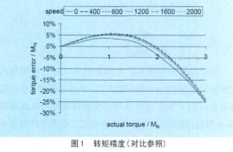 改善永磁同步电机转矩控制精度的三种不同方案的优点...