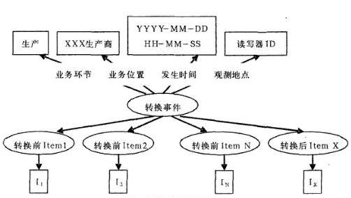 供应链环境中RFID语义事件有哪一些