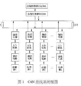 基于8051單片機和SJAl000芯片實現智能傳感器網絡的設計