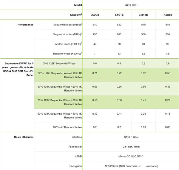 美光宣布全面升级5210 ION系列 持续读取速度可达540MB/s