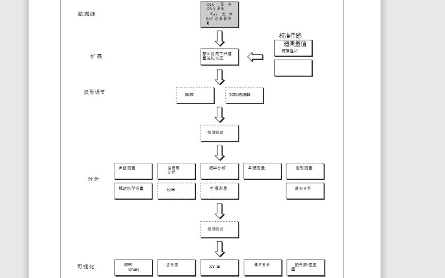 LabVIEW虛擬儀器聲音和振動工具包用戶手冊中文版免費下載
