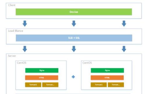 简单分析Java高可用集群和微服务架构