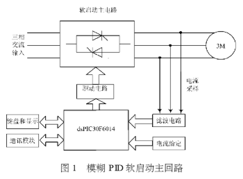 利用模糊PID控制方法實現電機軟啟動裝置的恒流平...