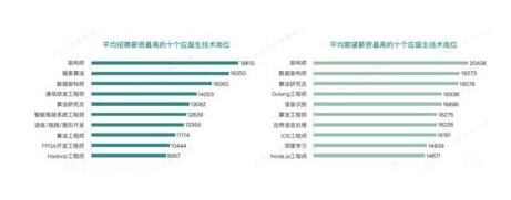 物联网、5G等行业应届生岗位招聘需求增加