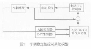 在ABS和DYC两电路中实现车辆稳定性控制系统的设计