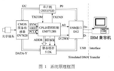 采用OV7620和EPM7128S芯片實現圖像采集系統的設計