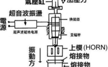 口罩超声波点焊机的组成结构以及原理图分析