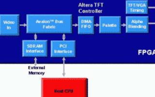 基于FPGA參考設計解決方案降低汽車電子制造的復...