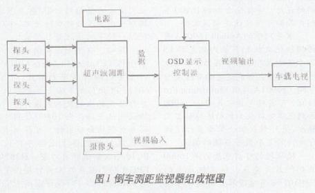 采用微处理器W87E58实现倒车多媒体可视测距显...